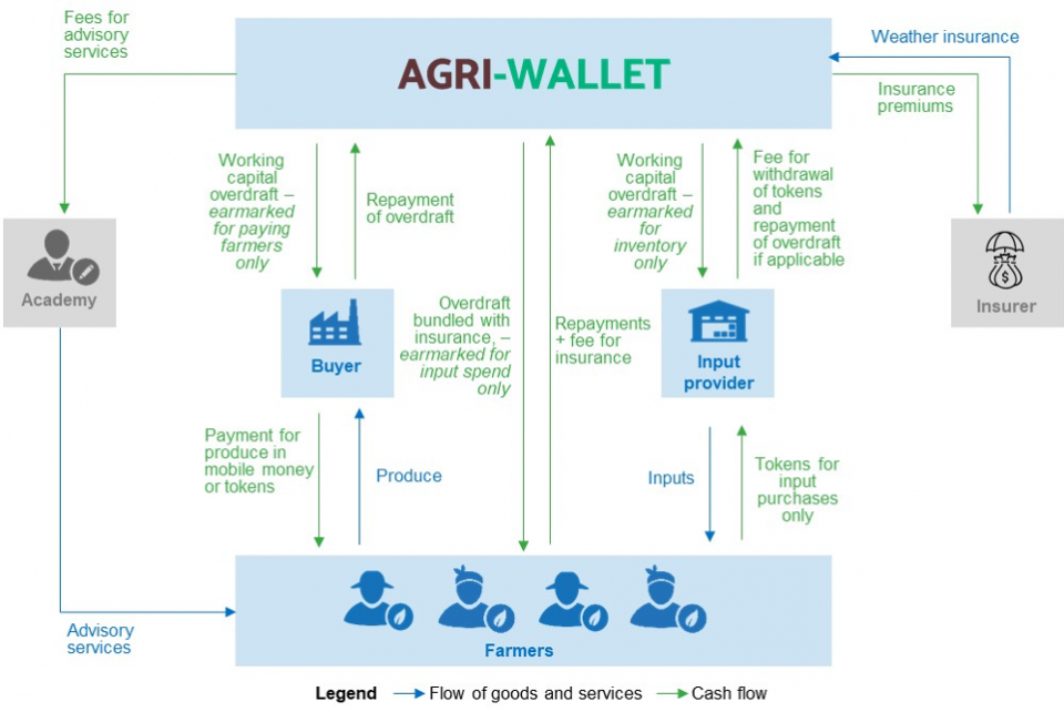 Agri-wallet's service delivery model