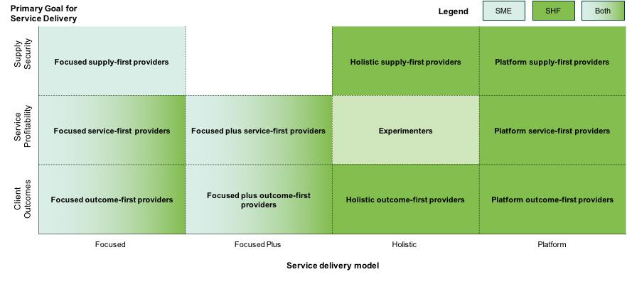 Figure 2: FSP Segmentation by Service Delivery Model and Primary Goal for Service Delivery