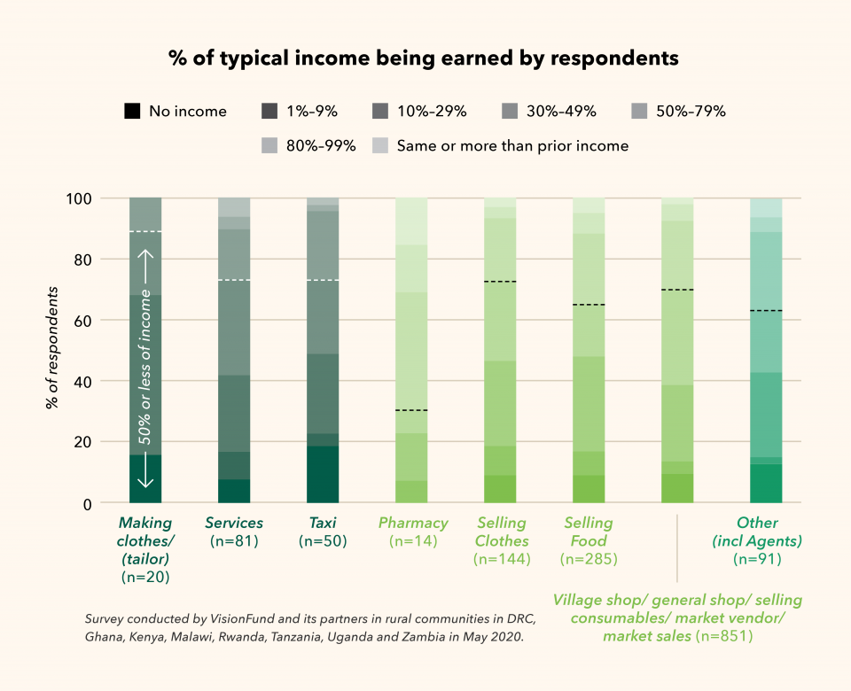 Percent of typical income being earned by respondents